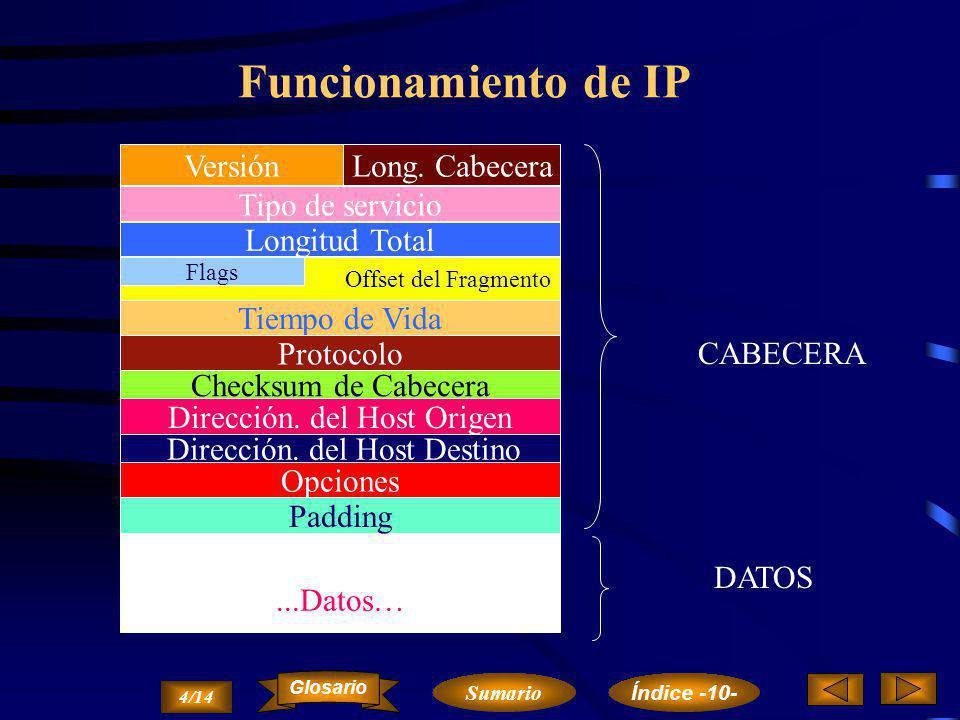 Funcionamiento de IP ...Datos… DATOS Versión Long. Cabecera