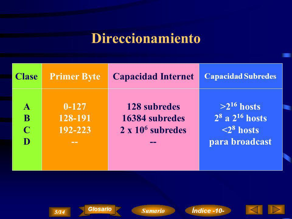 Direccionamiento Clase Primer Byte Capacidad Internet A B C D 0-127
