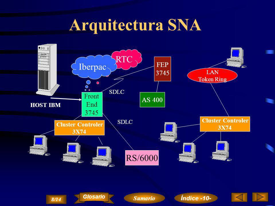 Arquitectura SNA RTC Iberpac RS/6000 FEP Front AS 400 End 3745