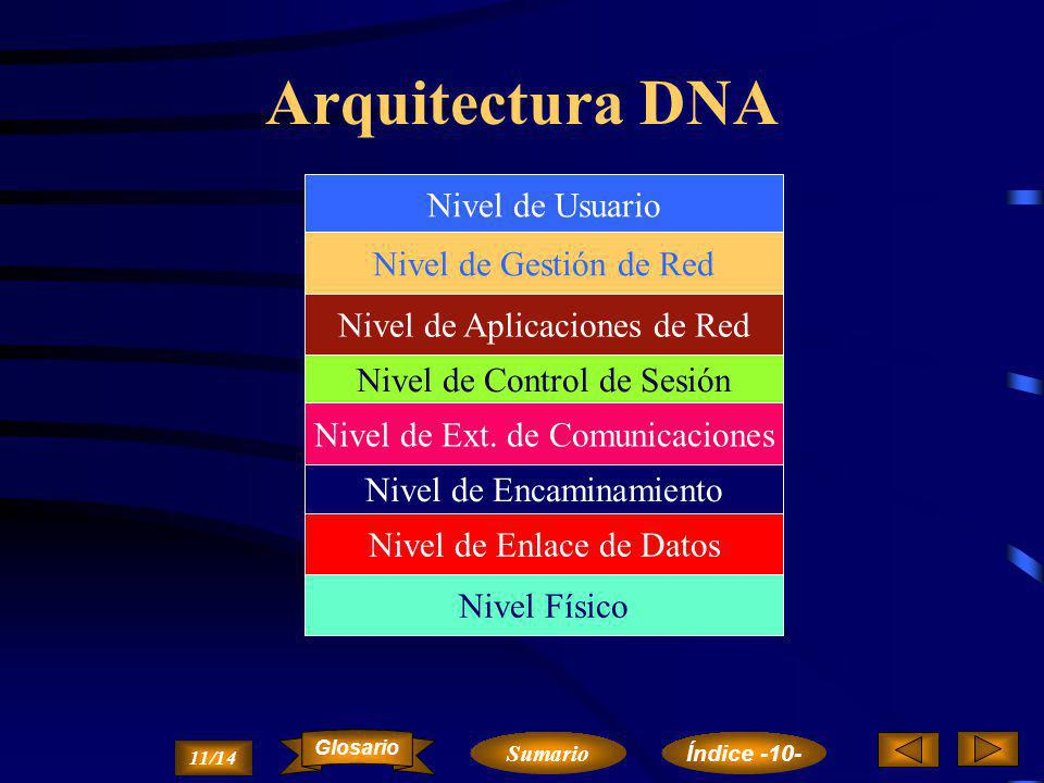 Arquitectura DNA Nivel de Usuario Nivel de Gestión de Red