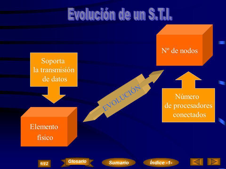 Evolución de un S.T.I. Nº de nodos Soporta la transmisión de datos