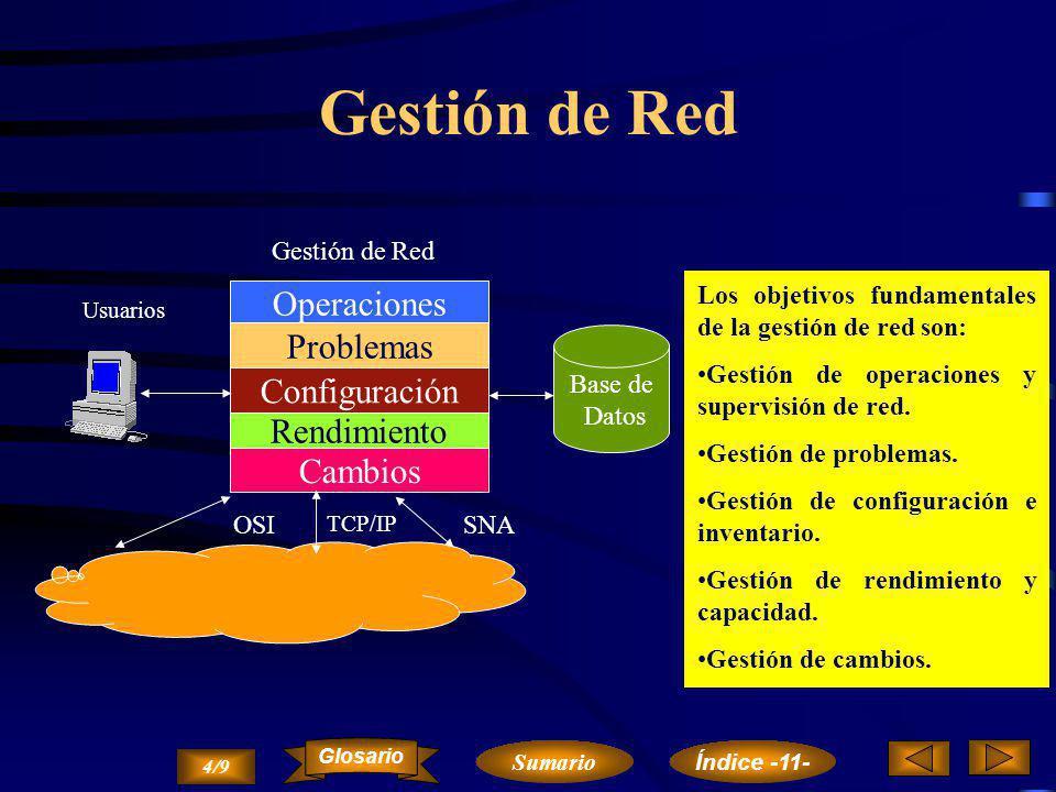 Gestión de Red Operaciones Problemas Configuración Rendimiento Cambios