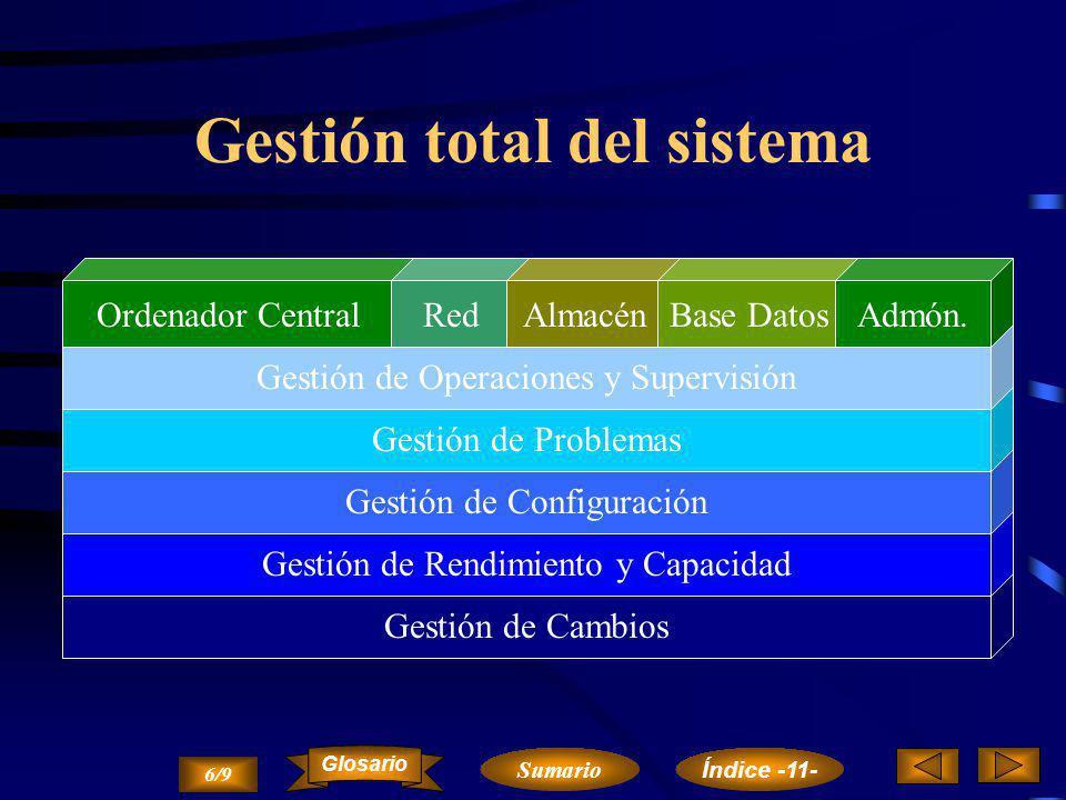Gestión total del sistema