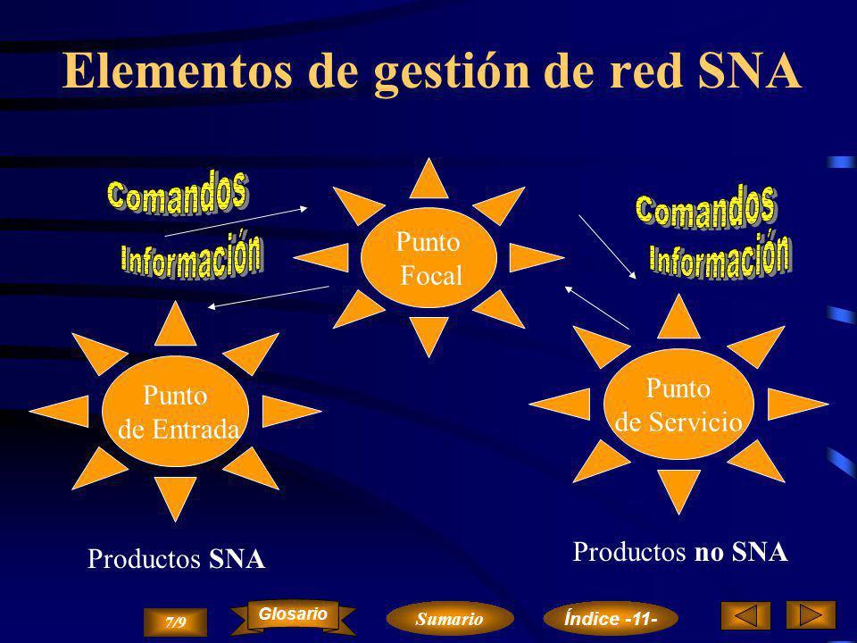 Elementos de gestión de red SNA