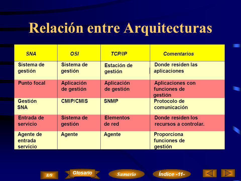 Relación entre Arquitecturas