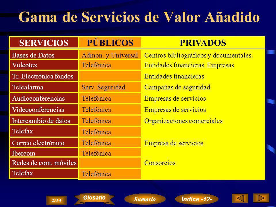Gama de Servicios de Valor Añadido