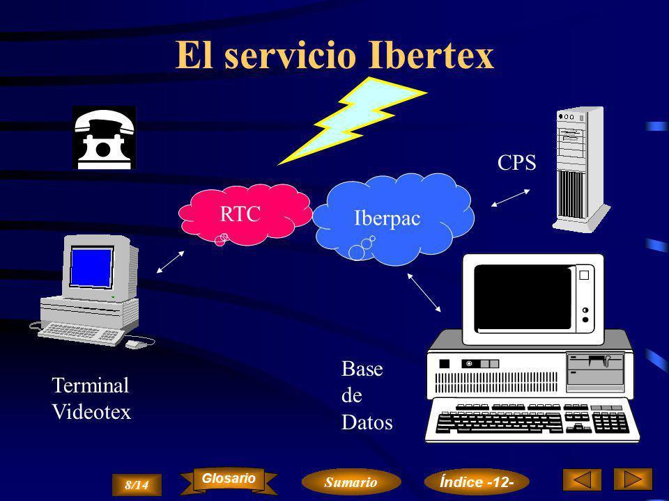 El servicio Ibertex CPS Iberpac RTC Base de Datos TerminalVideotex