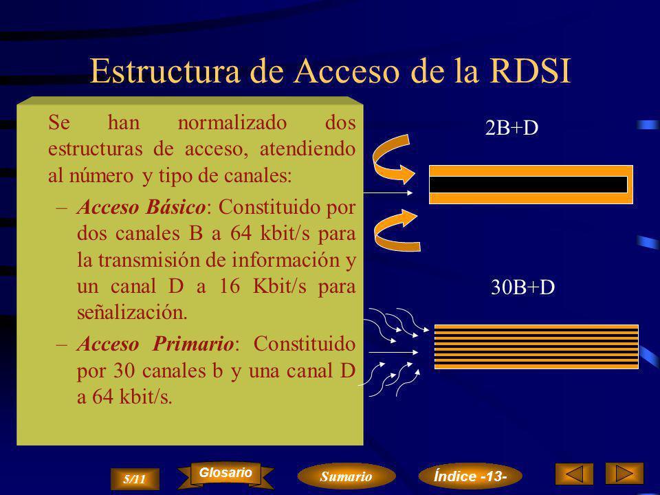 Estructura de Acceso de la RDSI