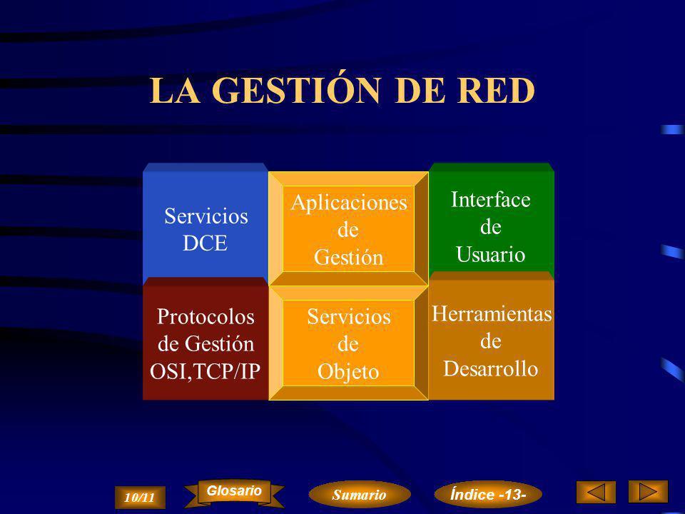 LA GESTIÓN DE RED Servicios DCE Aplicaciones de Gestión Interface de