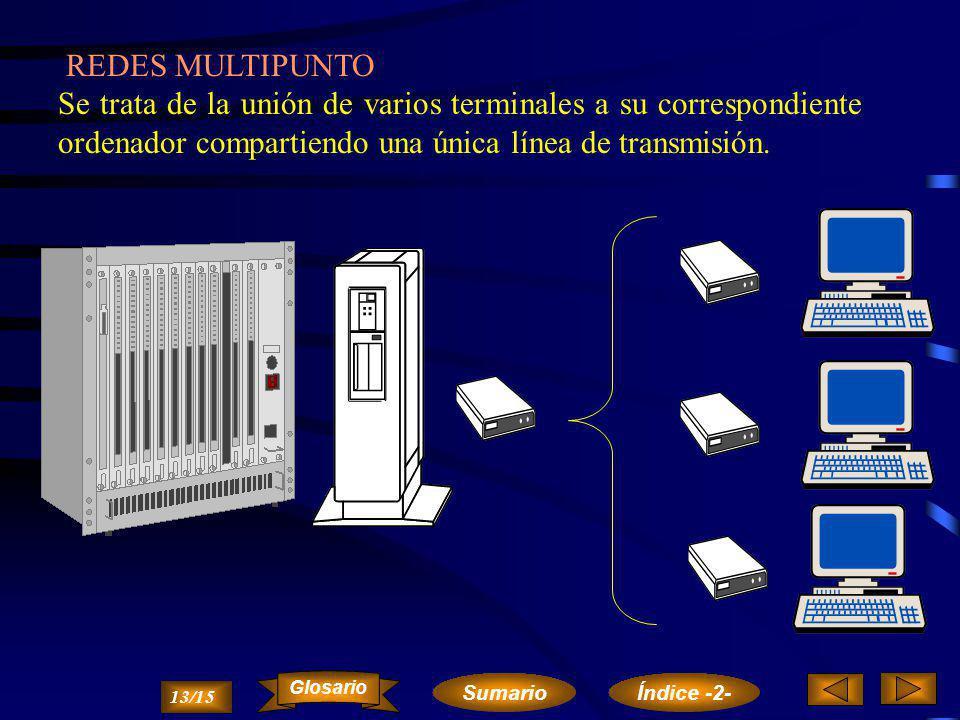 REDES MULTIPUNTO Se trata de la unión de varios terminales a su correspondiente ordenador compartiendo una única línea de transmisión.
