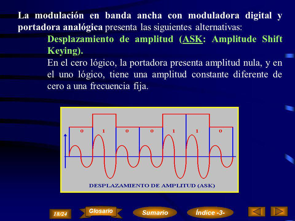 Desplazamiento de amplitud (ASK: Amplitude Shift Keying).