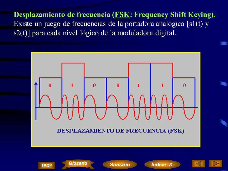 Desplazamiento de frecuencia (FSK: Frequency Shift Keying).