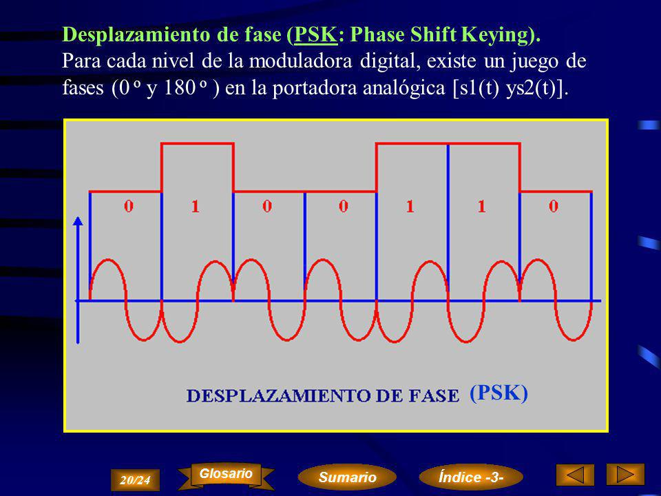 Desplazamiento de fase (PSK: Phase Shift Keying).