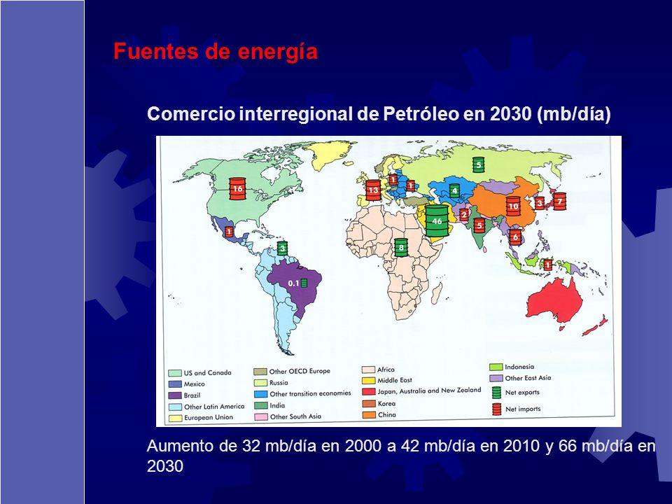 Fuentes de energía Comercio interregional de Petróleo en 2030 (mb/día)