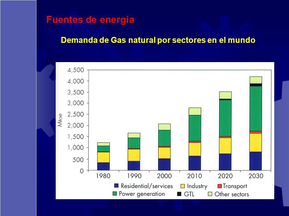 Fuentes de energía Demanda de Gas natural por sectores en el mundo