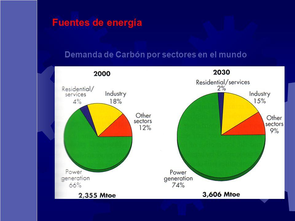 Fuentes de energía Demanda de Carbón por sectores en el mundo