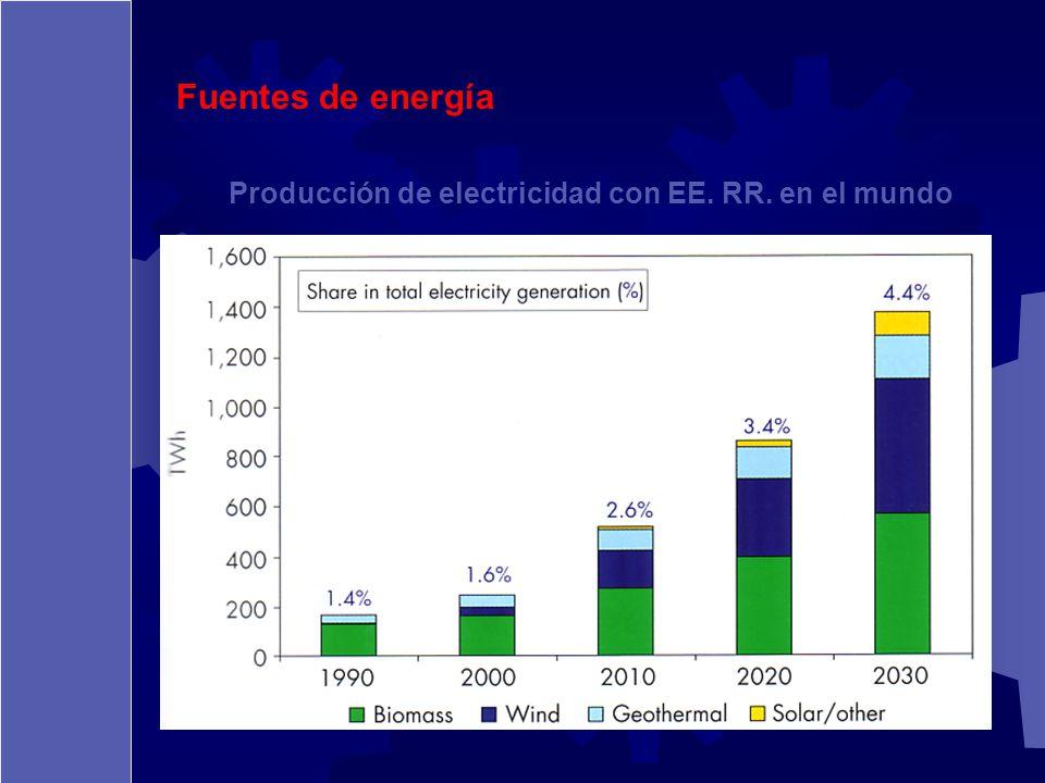 Fuentes de energía Producción de electricidad con EE. RR. en el mundo