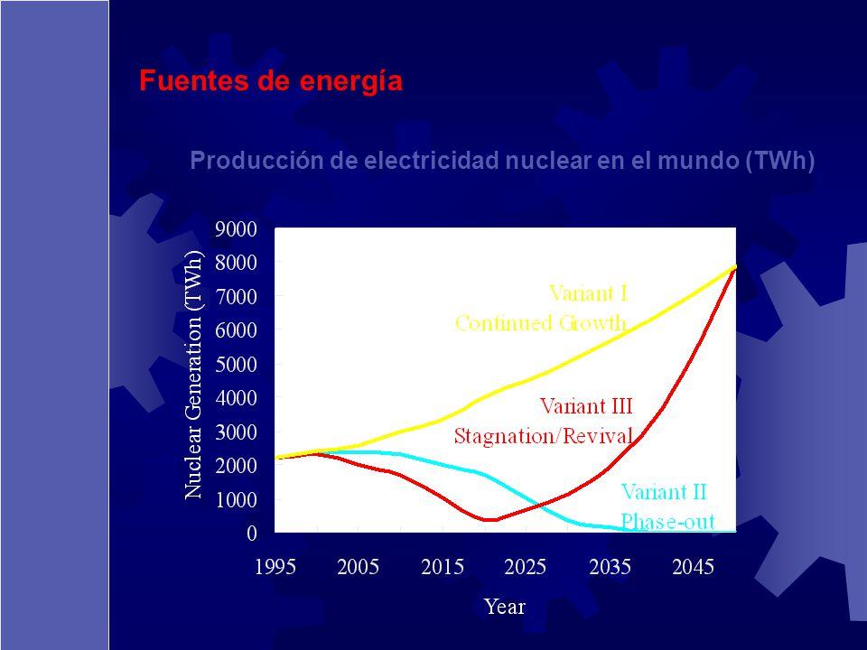 Fuentes de energía Producción de electricidad nuclear en el mundo (TWh)