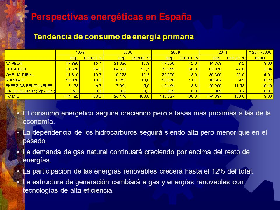 Perspectivas energéticas en España