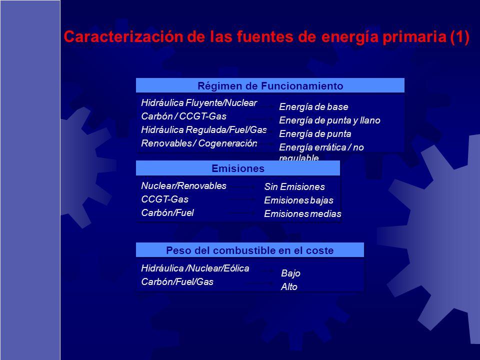 Régimen de Funcionamiento Peso del combustible en el coste