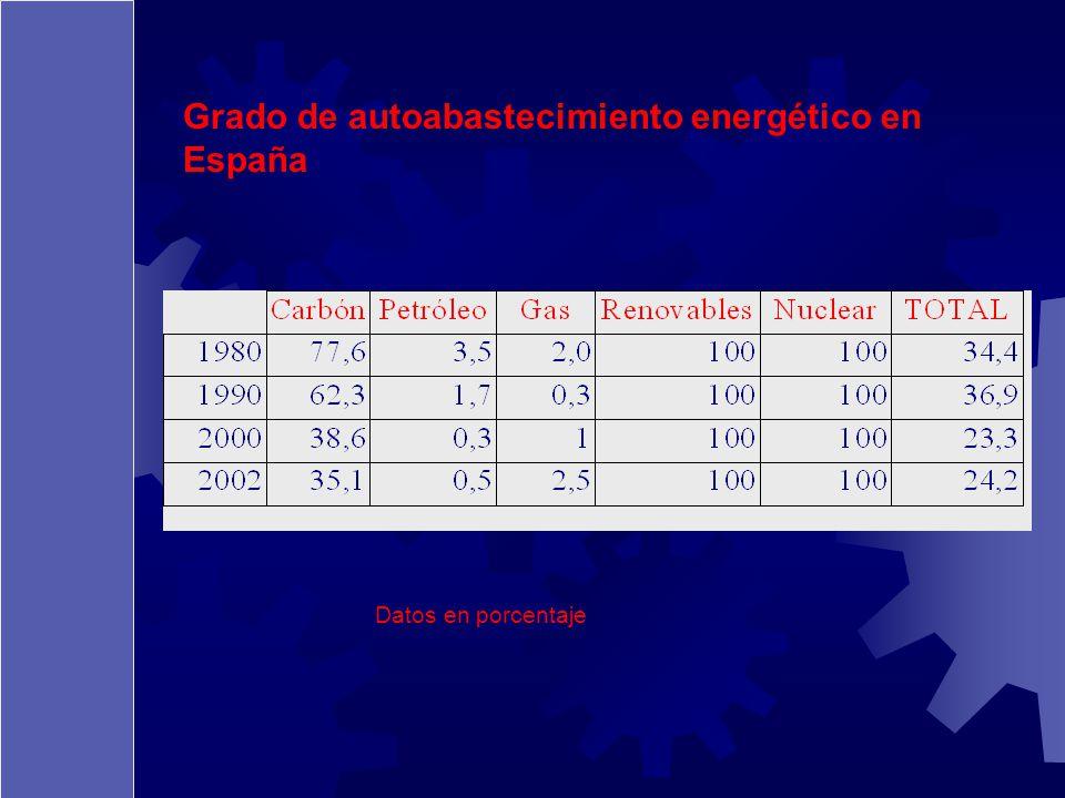 Grado de autoabastecimiento energético en España