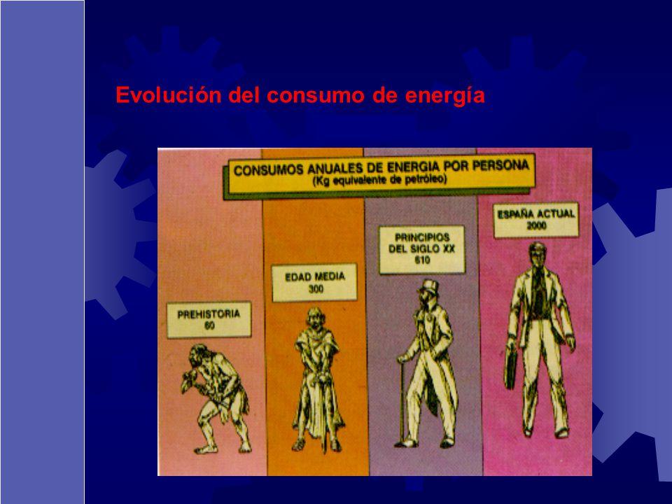 Evolución del consumo de energía