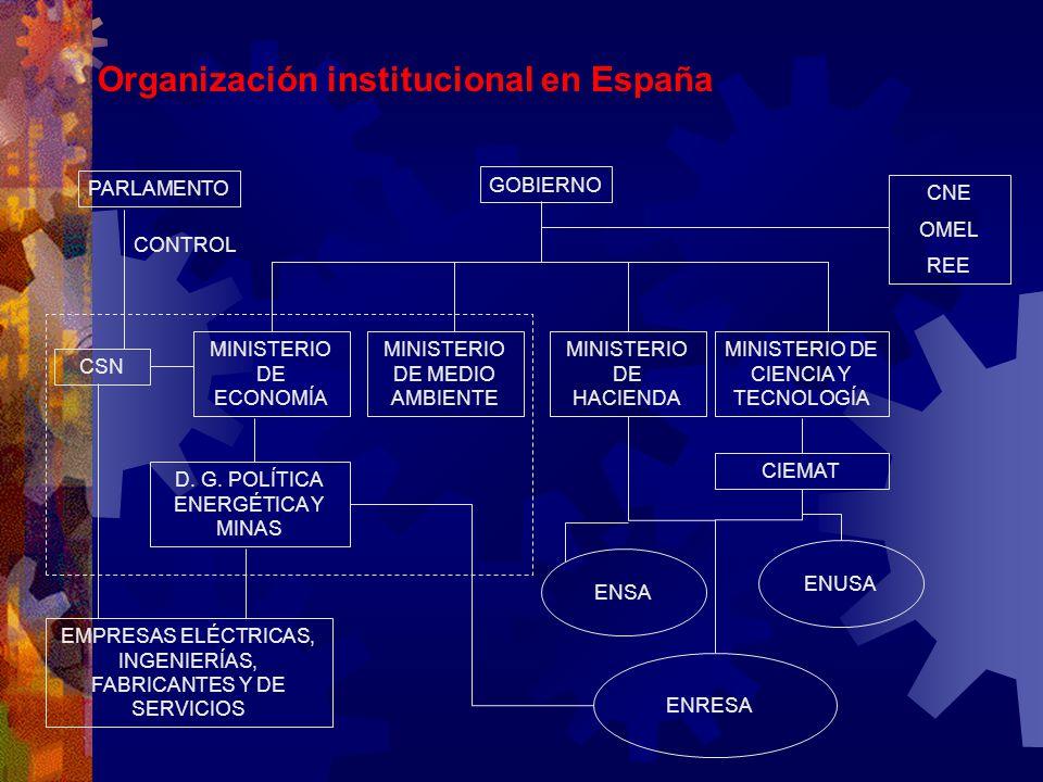 Organización institucional en España