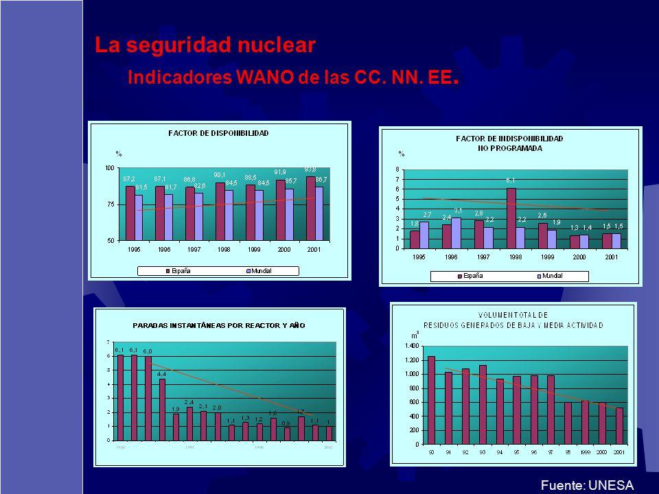 La seguridad nuclear Indicadores WANO de las CC. NN. EE. Fuente: UNESA