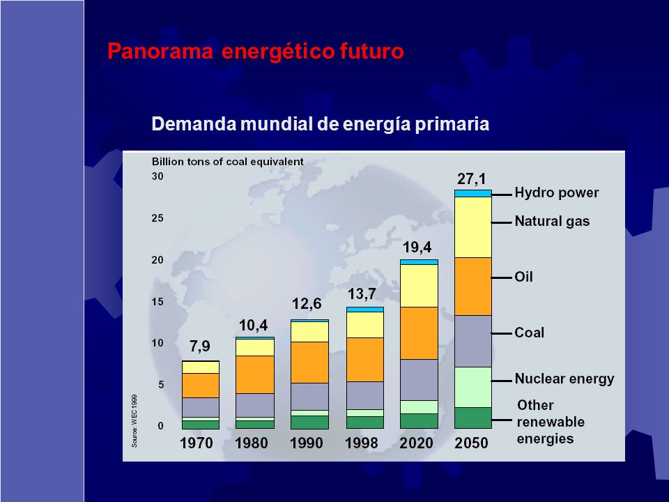 Panorama energético futuro