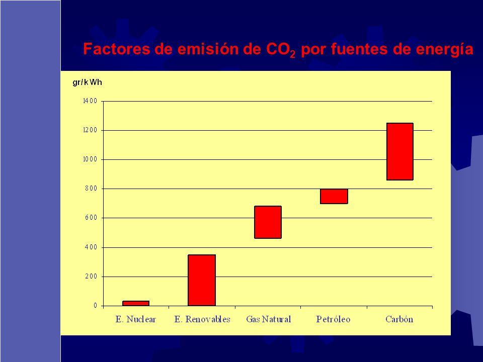 Factores de emisión de CO2 por fuentes de energía