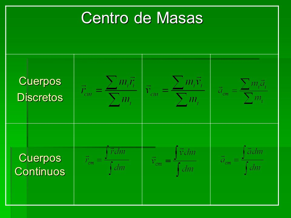Centro de Masas Cuerpos Discretos Cuerpos Continuos