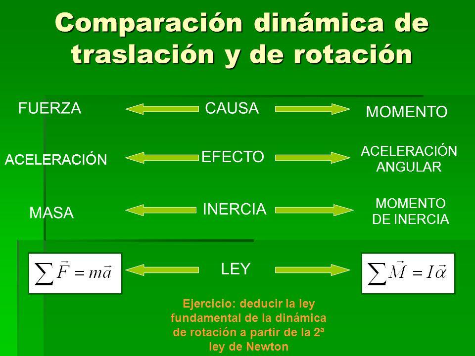 Comparación dinámica de traslación y de rotación
