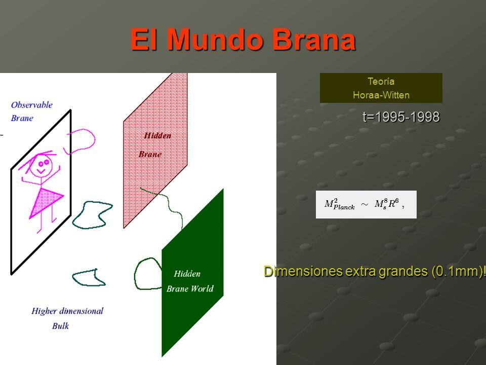 El Mundo Brana t=1995-1998 Dimensiones extra grandes (0.1mm)! Teoría