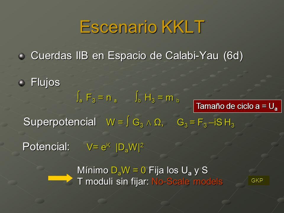 Escenario KKLT ∫a F3 = n a ∫b H3 = m b