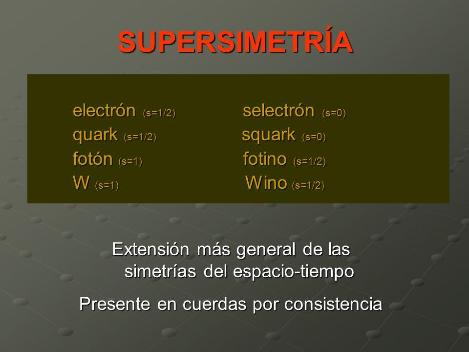 SUPERSIMETRÍA electrón (s=1/2) selectrón (s=0)