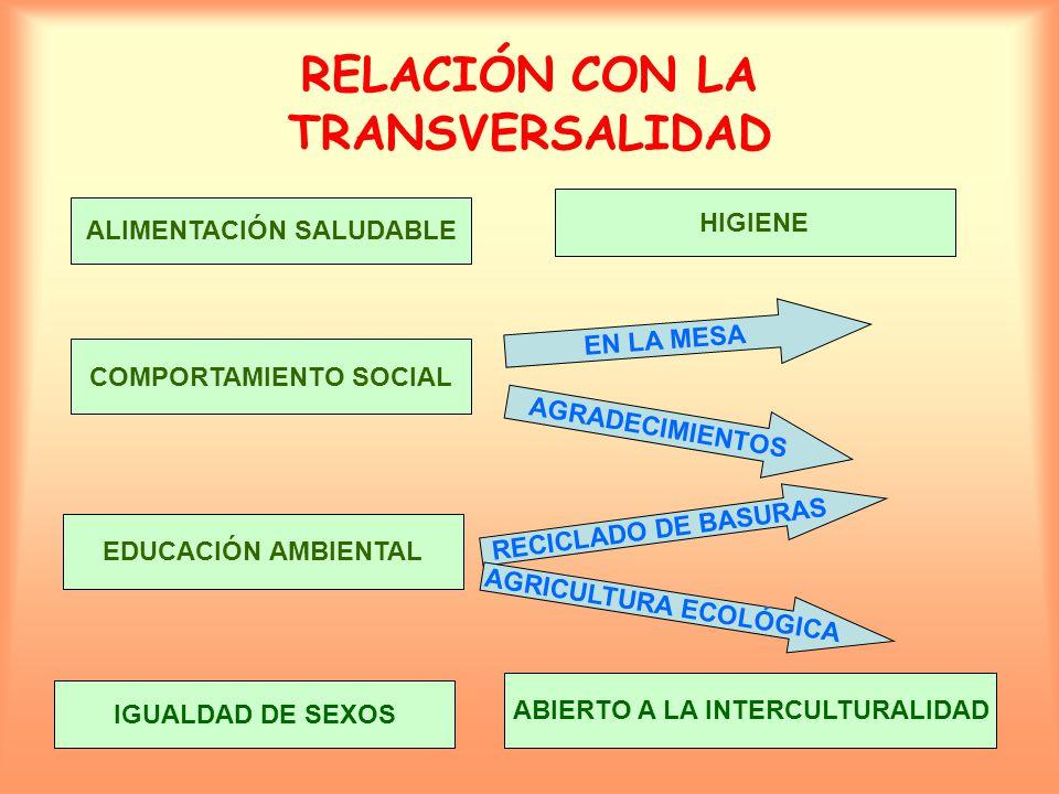 RELACIÓN CON LA TRANSVERSALIDAD