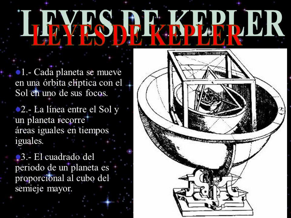 LEYES DE KEPLER 1.- Cada planeta se mueve en una órbita elíptica con el Sol en uno de sus focos.