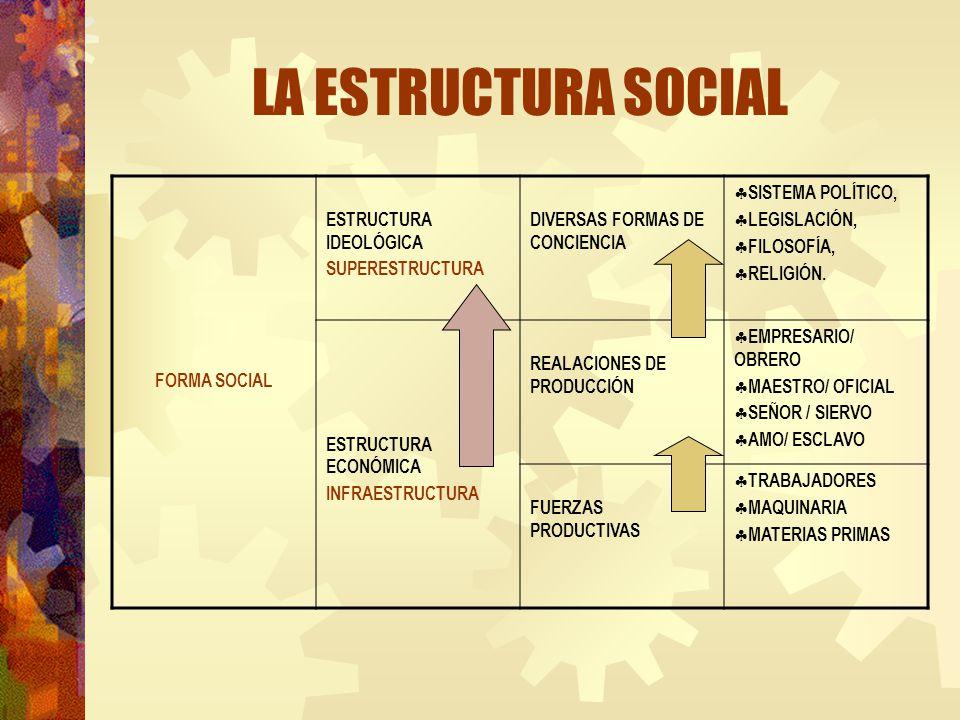 LA ESTRUCTURA SOCIAL FORMA SOCIAL ESTRUCTURA IDEOLÓGICA