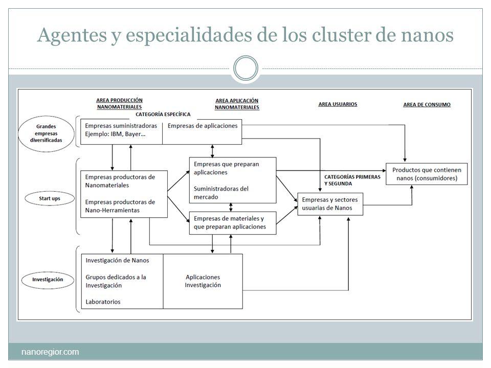 Agentes y especialidades de los cluster de nanos