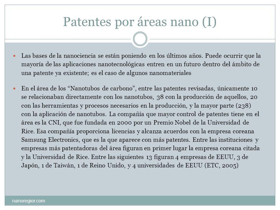 Patentes por áreas nano (I)