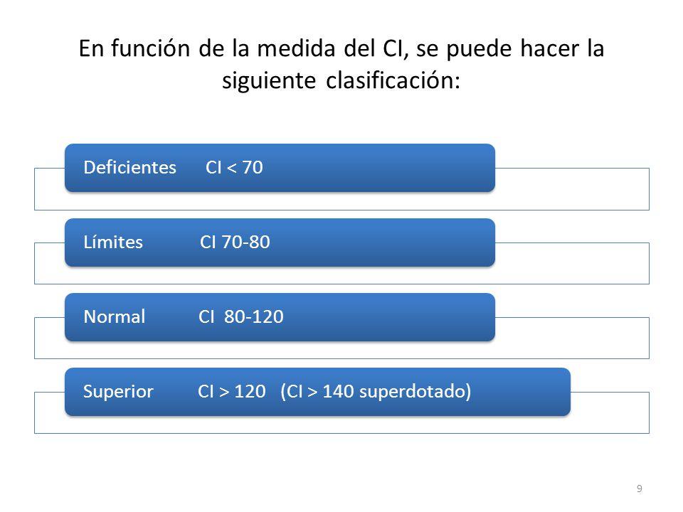 En función de la medida del CI, se puede hacer la siguiente clasificación: