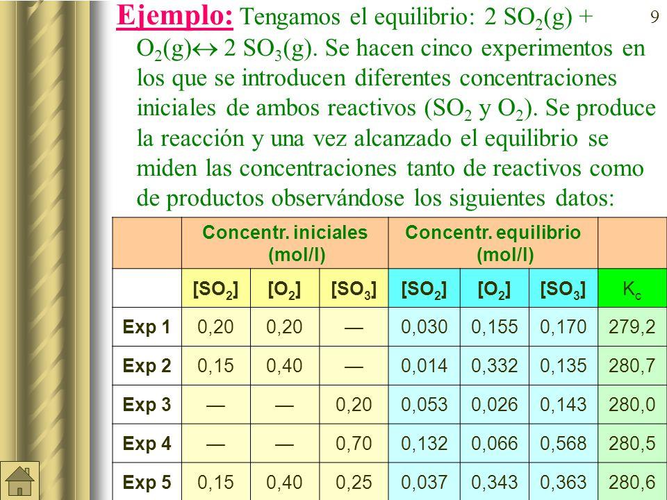 Concentr. iniciales (mol/l) Concentr. equilibrio (mol/l)