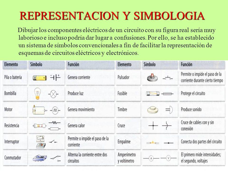 REPRESENTACION Y SIMBOLOGIA