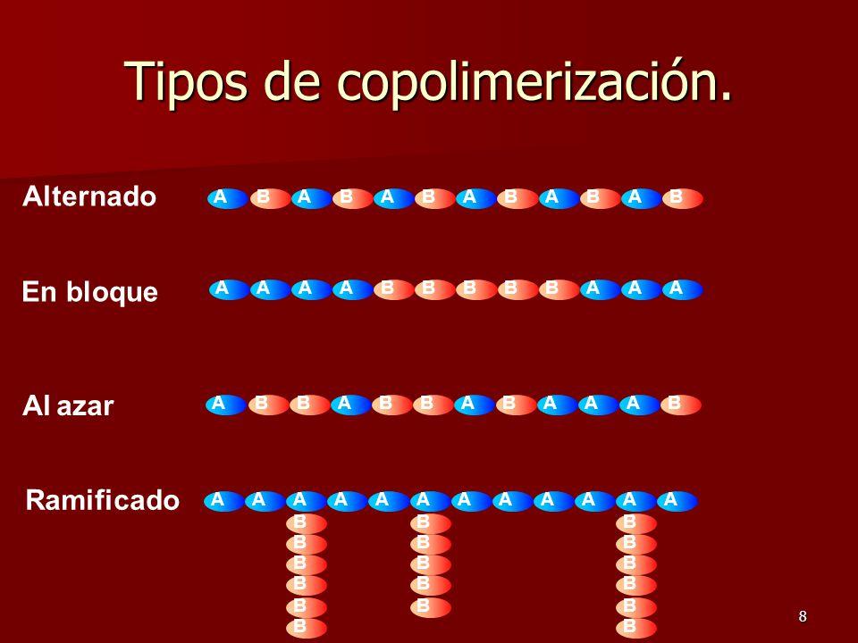 Tipos de copolimerización.
