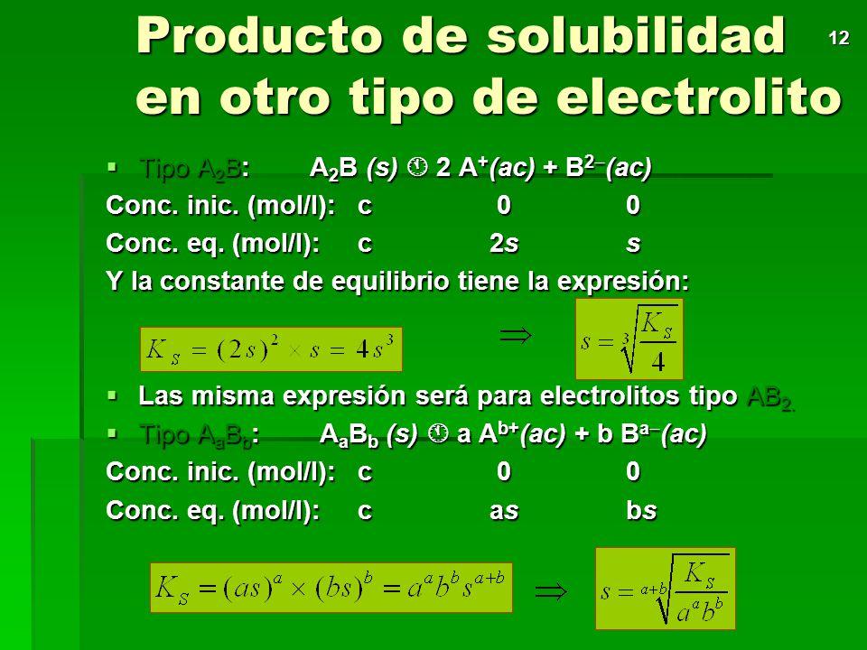 Producto de solubilidad en otro tipo de electrolito