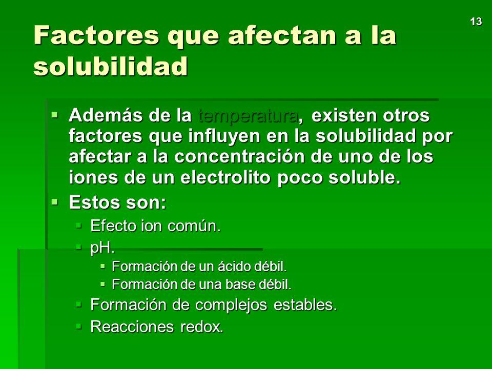 Factores que afectan a la solubilidad