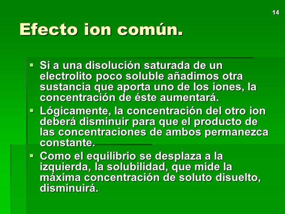 Efecto ion común.