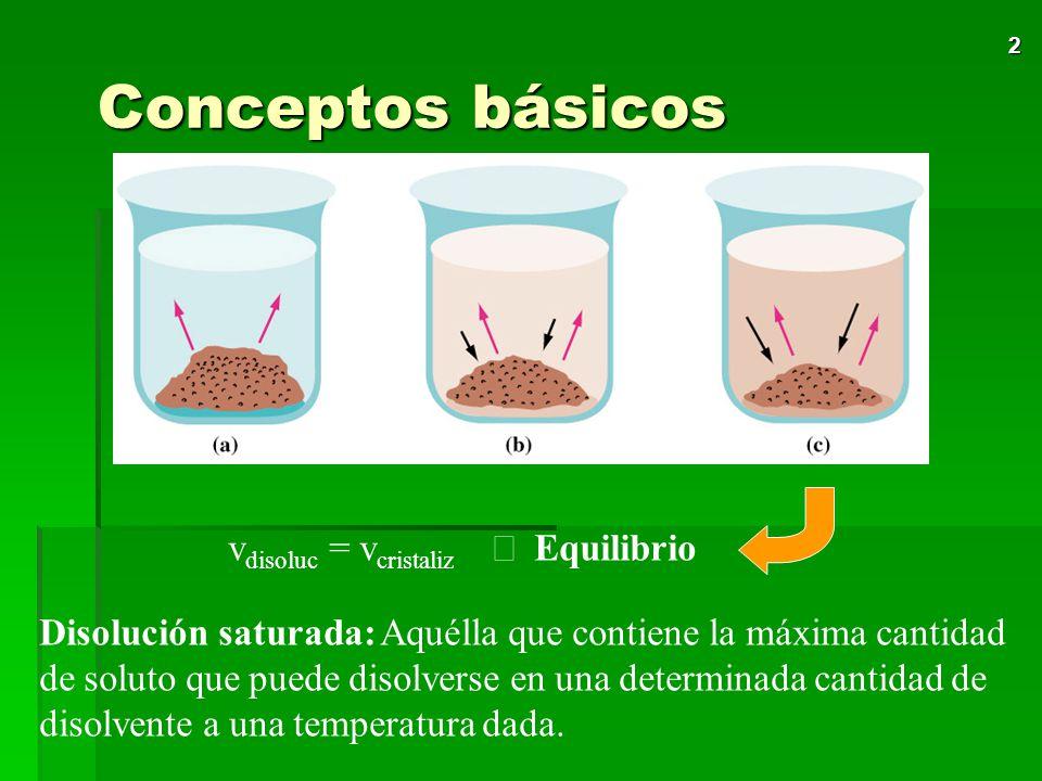 Conceptos básicos vdisoluc = vcristaliz Þ Equilibrio