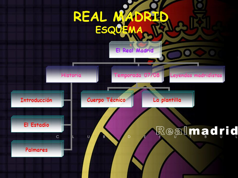 REAL MADRID ESQUEMA