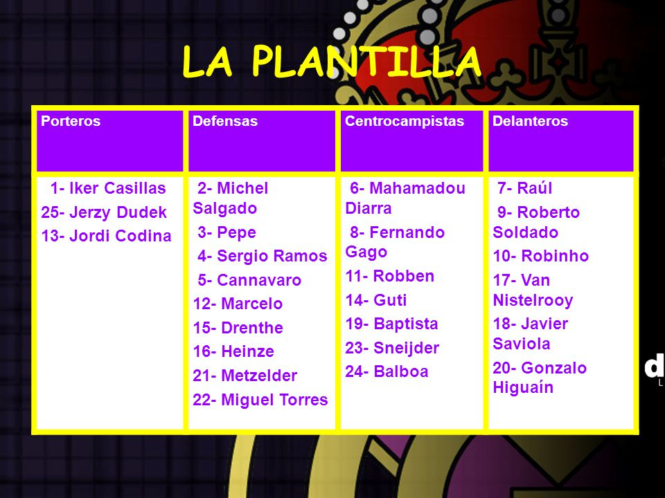 LA PLANTILLA 1- Iker Casillas 25- Jerzy Dudek 13- Jordi Codina